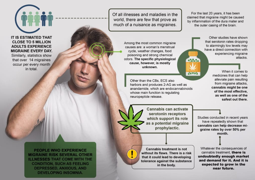 migraines, Is Cannabis a Good Way to Treat Migraines?