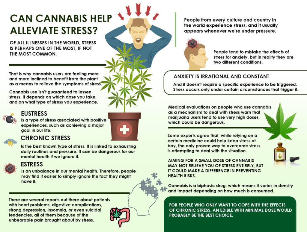 stress and cannabis