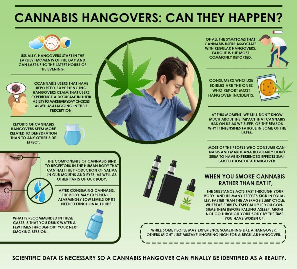 cannabis hangovers, Cannabis Hangovers: Can They Happen?