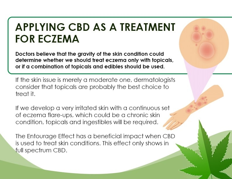 Eczema, How Eczema Can Be Treated with Cannabis