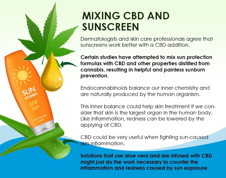Sunburns, Is It Possible to Treat Sunburns with Cannabis?