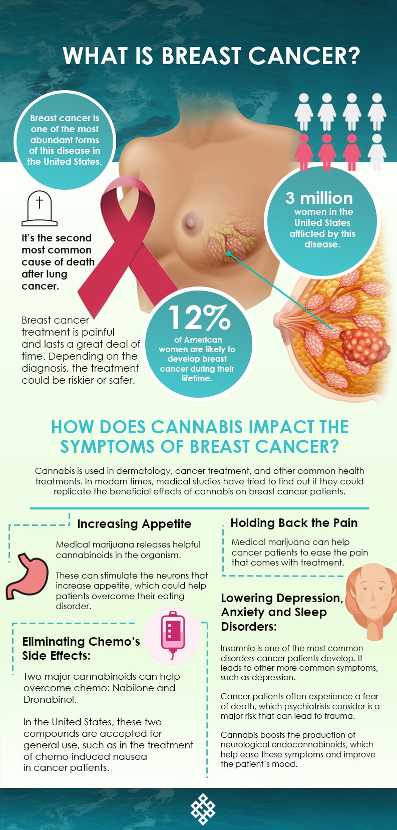 breast cancer and cannabis