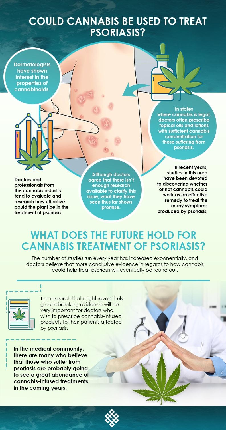Psoriasis, Is Cannabis a Good Way to Treat Psoriasis?