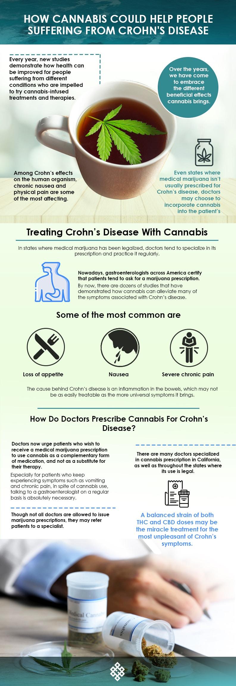 Crohn's Disease, How Cannabis Could Help People Suffering From Crohn's Disease