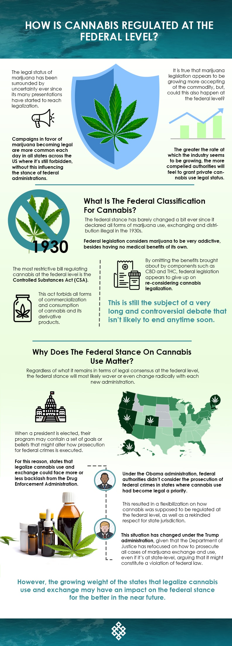 Federal level, How is Cannabis Regulated At The Federal Level?