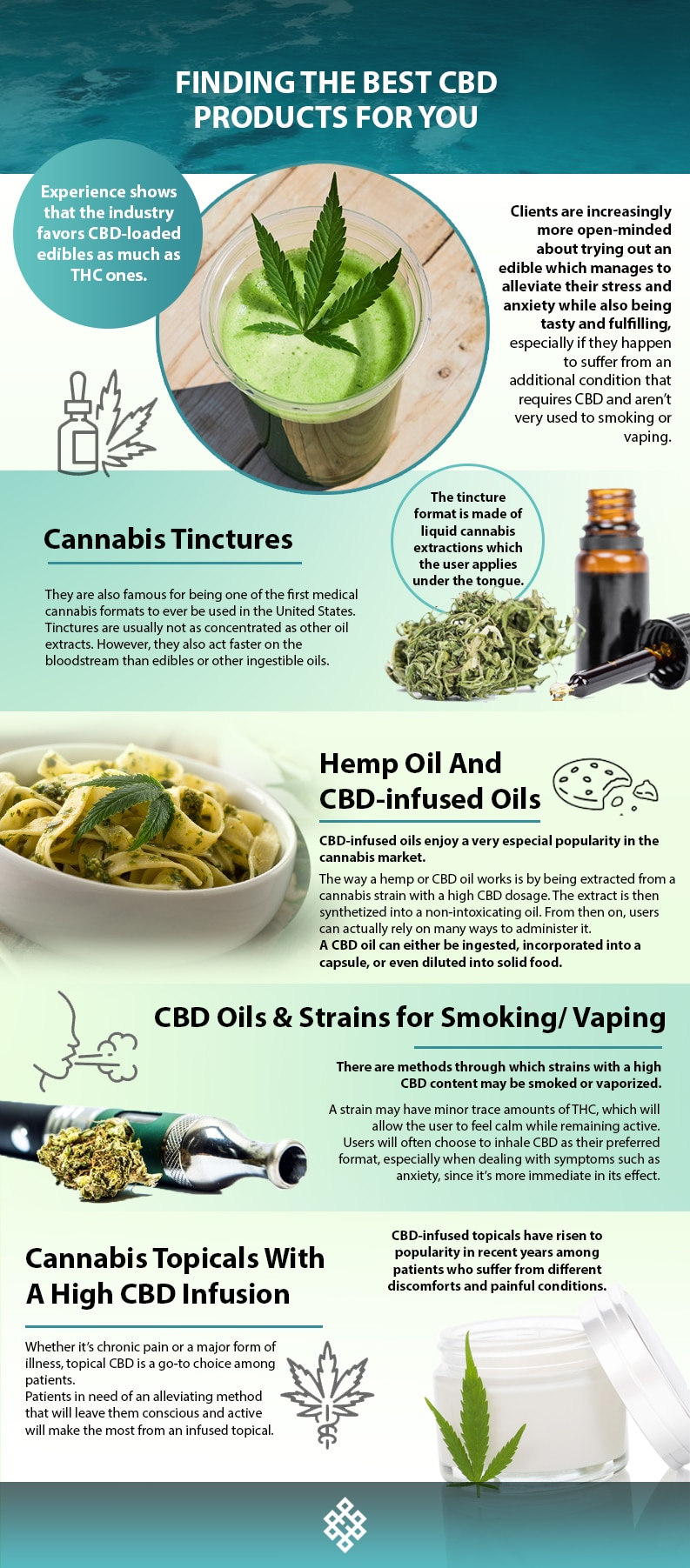 CBD, Finding the Best CBD Products For You