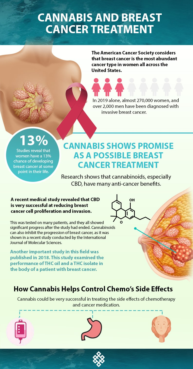 , Cannabis And Breast Cancer Treatment